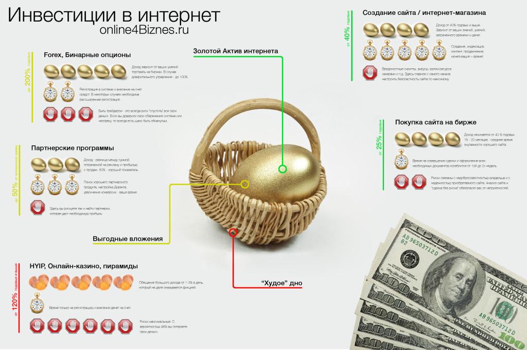 инфографика инвестиции в интернет