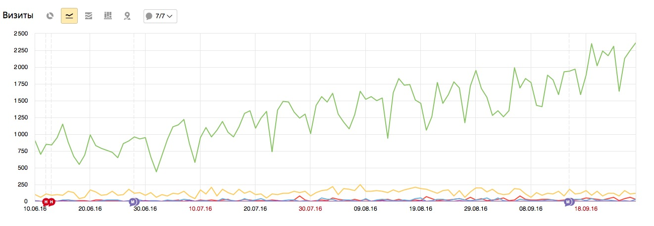 Результаты продвижения сайта LuckyDekor.ru