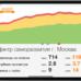Стабильный рост трафика в Яндексе и Google