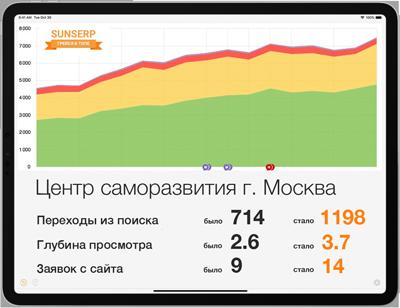 График продвижения сайта центра Саморазвития в Москве