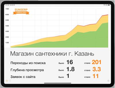 SEO для интернет-магазина сантехники в Казани
